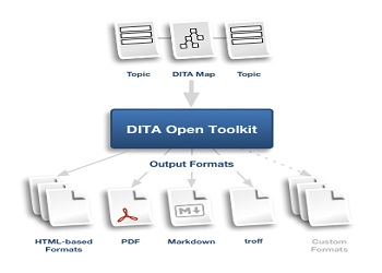 Five Facts to know about DITA