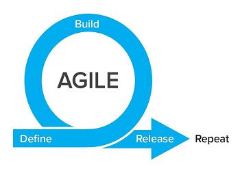 Why Agile ranks the best?